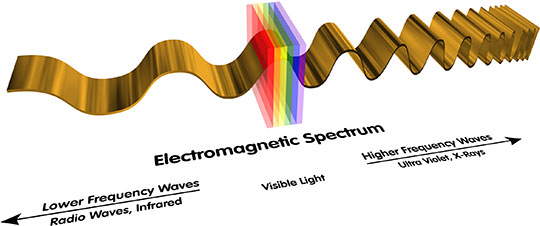 The electromagnetic spectrum is depicted with visible light in the middle, lower wavelengths to the left and higher wavelengths to the right.